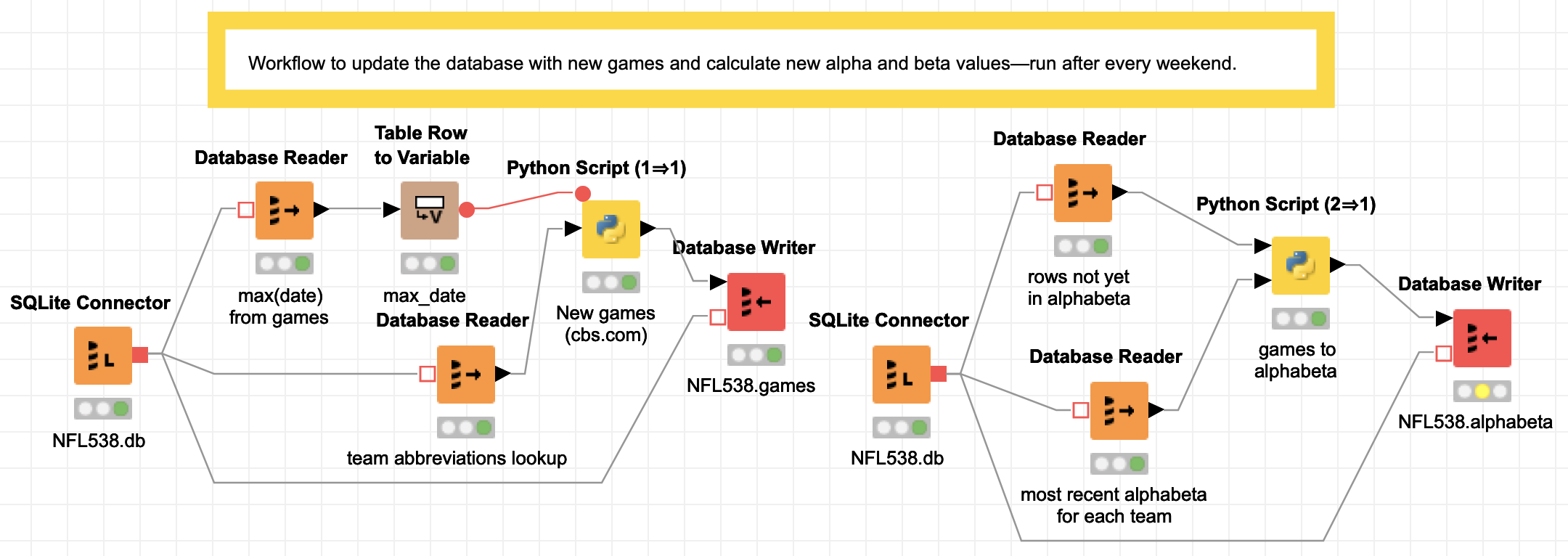 What's so great about Knime? | Tanya Schlusser